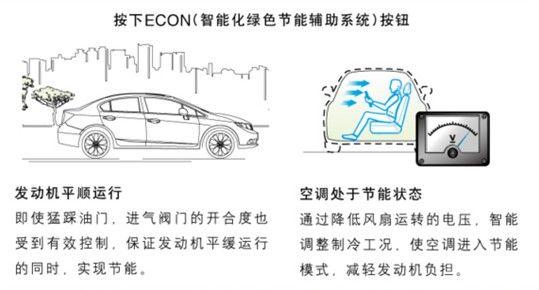 econ智能化绿色节能辅助系统通过智能调节节气门的开度和空调等电器