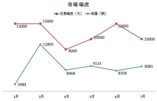 瑞虎近期销量及优惠幅度走势图