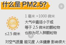 PM2.5的真面目