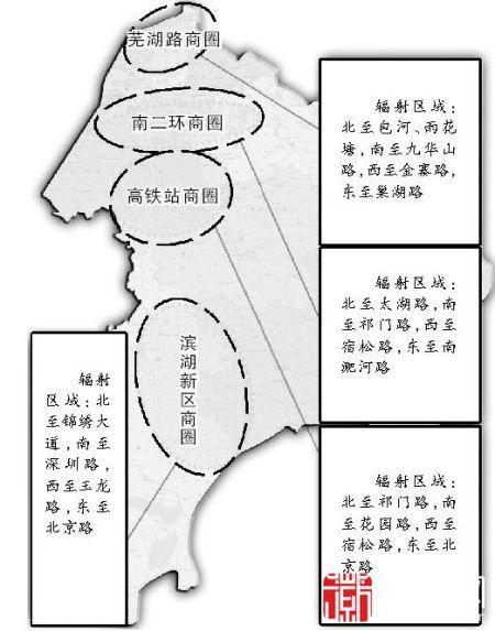 商圈空间结构图