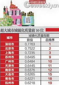 超大城市城镇化质量前10名。