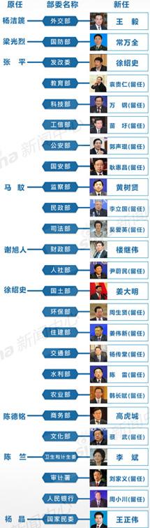 国务院部委新任领导阵容