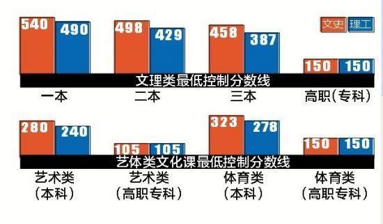 2013年高招各批次分数线