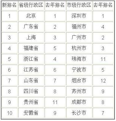 2013年中国城市竞争力排行榜