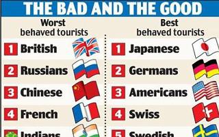 中国游客形象排名全球倒数第三