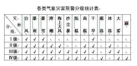 各类气象灾害预警分级统计表(高温应急最高为Ⅱ级)