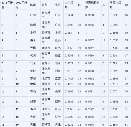 2013中国大陆百个最佳商业城市榜