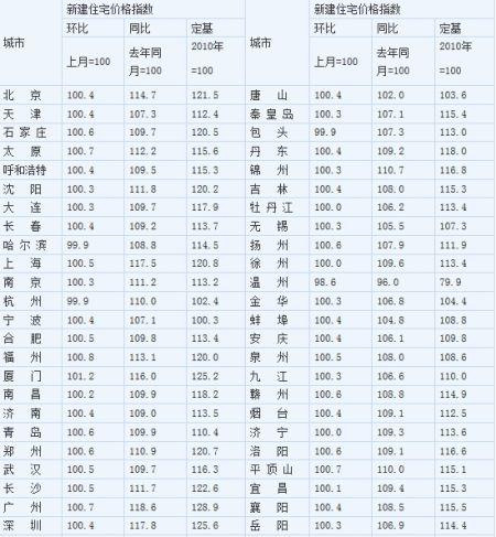 2014年1月70个大中城市新建住宅价格指数