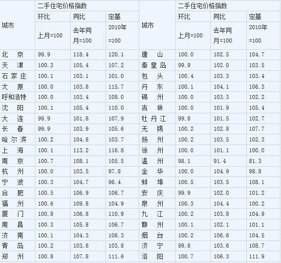 2014年1月70个大中城市二手住宅价格指数