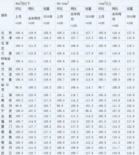 2014年1月70个大中城市新建商品住宅分类价格指数