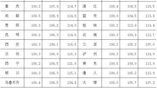 表1:2014年2月70个大中城市新建住宅价格指数