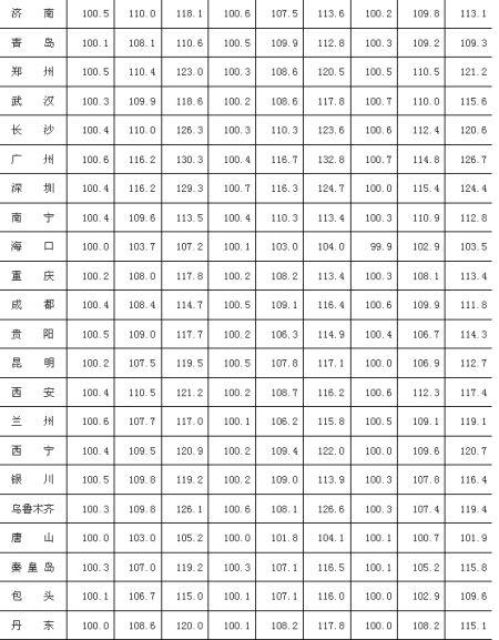 2014年2月70个大中城市新建商品住宅分类价格指数