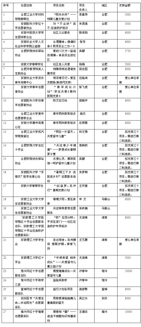 申报项目公示表