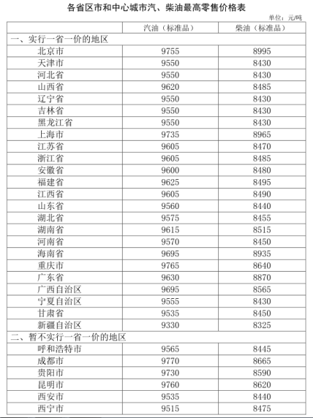 发改委:汽、柴油价格每吨分别提高155元和145元