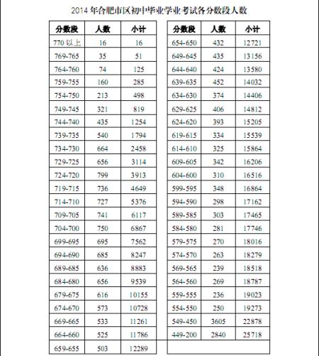 2014年中考合肥市各分数段人数