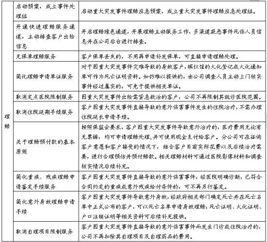 中国平安推出多项理赔救援举措