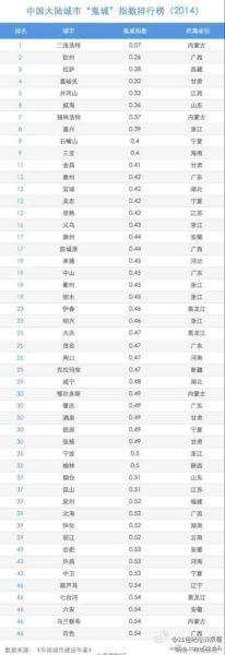 中国未来将现近50座鬼城 合肥、滁州、六安上榜