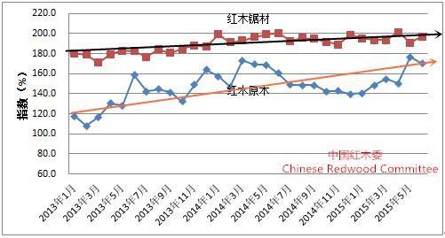 图6:2013-2015年HIPI分指数变化图