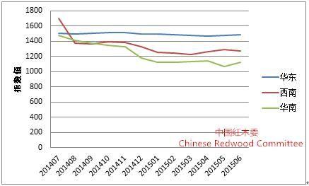 图7:国内红木原材料交易三大区域市场交易价格走势