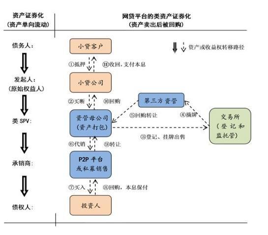 """融金所张东波:""""互联网金融+资产证券化"""""""