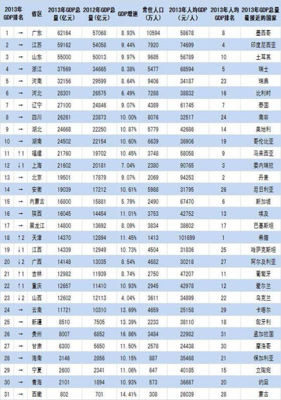 安徽gdp排名_2019年一季度31省市GDP数据揭晓,安徽排名13位